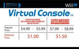 Wii U Virtual Console Pricing