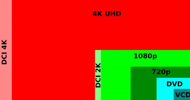 4K, 2K, & HD Video Resolutions